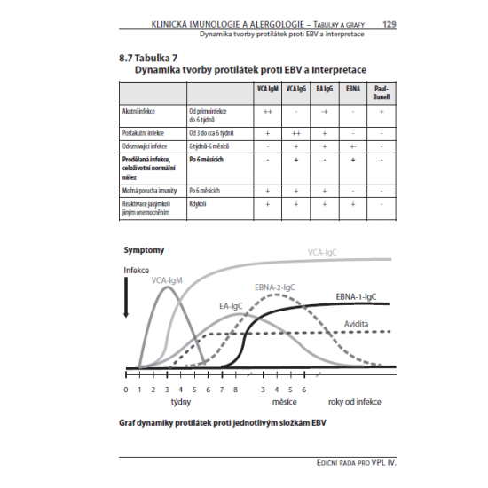 Klinická imunologie a alergologie pro všeobecné praktické lékaře